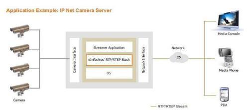 RTP / RTSP Protocol Stack - View Specifications & Details of Real