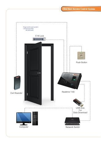 Access Control Door Lock System One Door Access Control