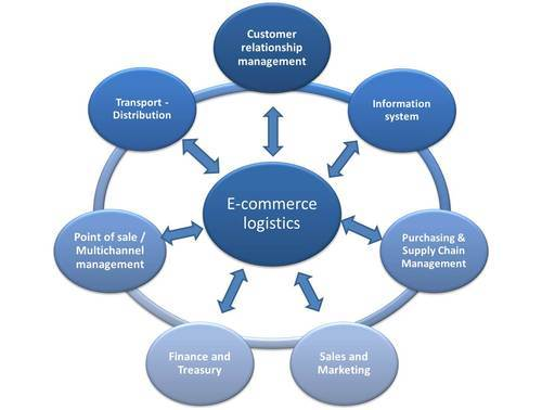 Image result for E-commerce Logistic