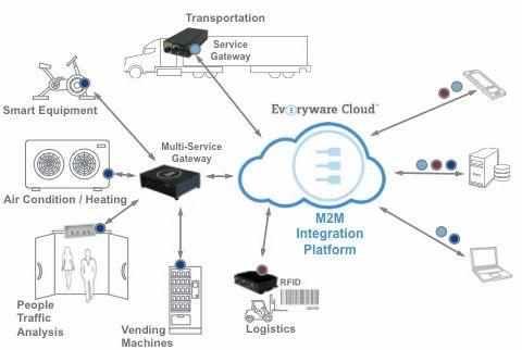 M2M IoTソフトウェアとサービス-M2Mプラットフォーム:MalappuramのEveryware Cloud(EC)エクスポーター