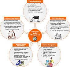 Enterprise Asset Management Services In India