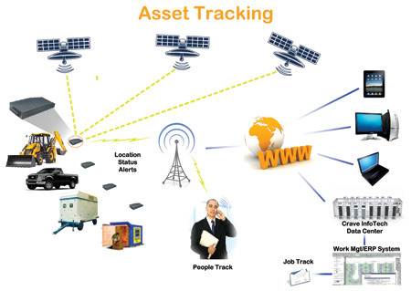 Asset Tracking Gps Tracking Vehicle Parking Silicon