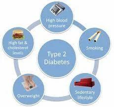Male Diabetes Ii Management