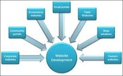 Offshore Web Development