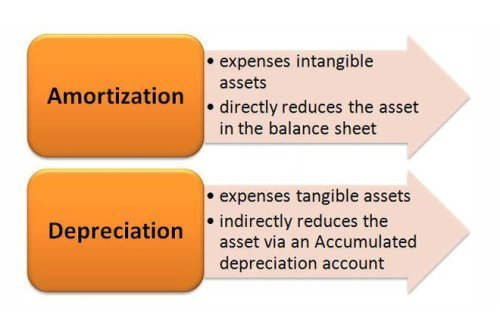 depreciation schedules professional accounting services in nirman