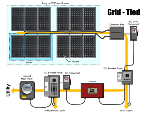 Solar Battery Backup >> Solar Grid Tie System With Battery Backup Sunbless Solar Surat
