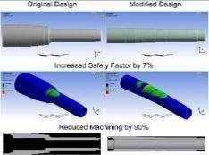 Electrical Product Analysis, For Industrial, Software Design
