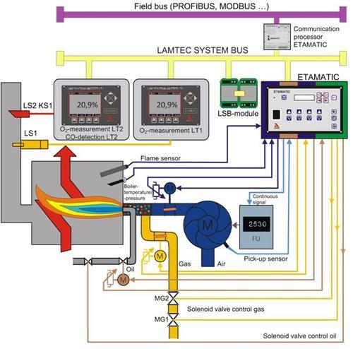 Lamtec Combustion Systems Burner Management System
