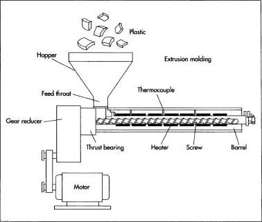Extruder Machiners Store Manufacturer In Andheri