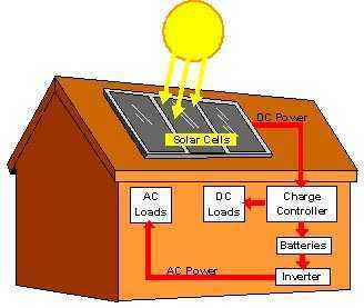 Home solar energy projects