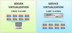 Server Virtualization Service