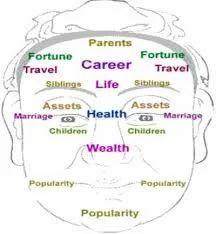 Forehead Reading Astrology Services in Jaspur Khurd, Kashipur, Shri