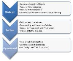 Operational Strategy Services in India