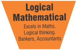 Logical Mathematical Intelligence - BrainVisions India, Chandigarh ...