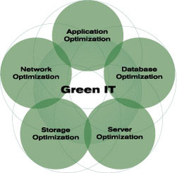 Green IT / Technology Cost Optimization