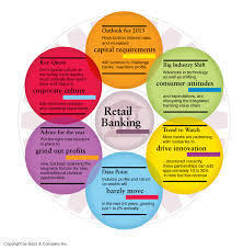 retail banking in india An annual retail banking forecast of trends compiled from 100 global financial services leaders and industry analysts.