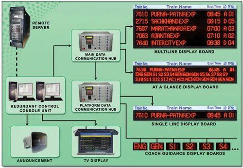 Integrated Passenger Information System (IPIS) - Efftronics Systems