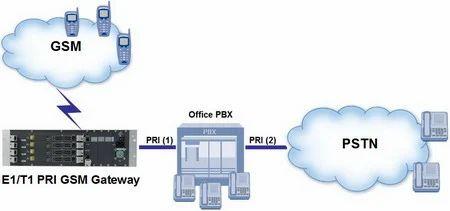 E1 & T1 Line Solution, Telecom Solution - Elegant Softech Systems ...