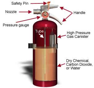 Fire Extinguisher | Firefree Engineering | Manufacturer in ... Triangle Shirtwaist Fire Pdf
