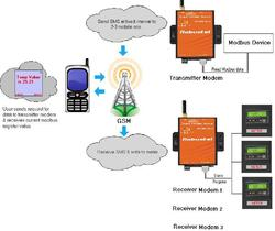 M2M Modem with SMS Feature
