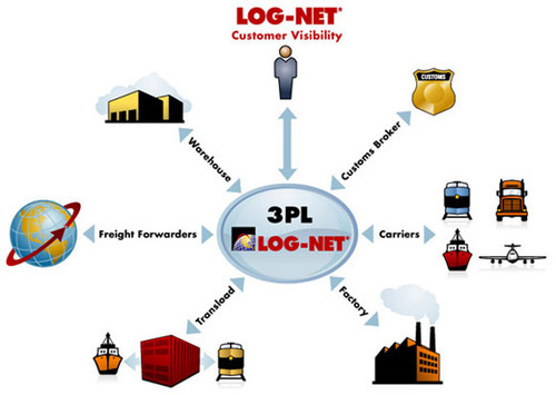 Third Party Logistics Services in New Delhi | ID: 9196169412