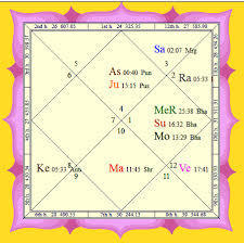 Vedic Birth Chart Analysis