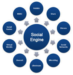 Social Network And Community Software