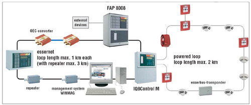 honeywell fire alarm system 500x500 esser honeywell system, fire safety kasba east, kolkata honeywell fire alarm system wiring diagram at bayanpartner.co