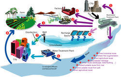 Zero Discharge Water Recycling Systems
