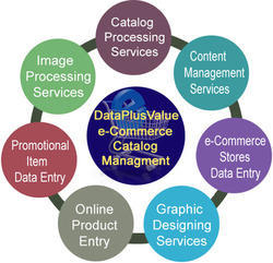 Lowest Cost Catalog Processing and Data Entry Services