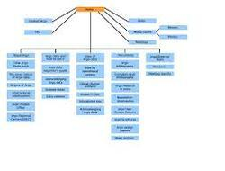 sitemap creation in india