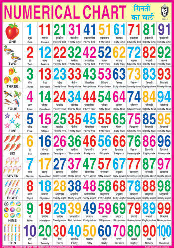 Numerical mathematics charts bengali counting chart manufacturer counting chart ccuart Image collections