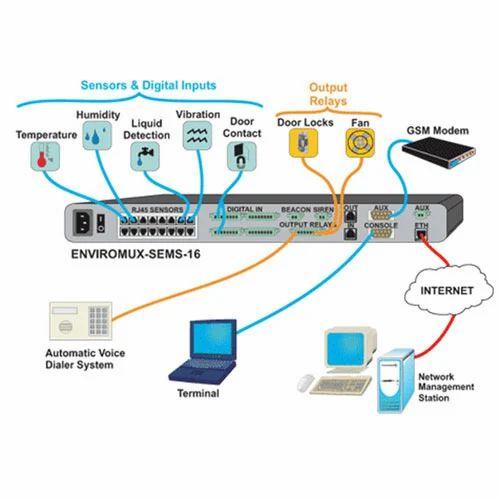 Data Center Environment Monitoring System Distributor