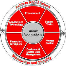 Oracle Application in Pune, Pashan by Sena Systems Private