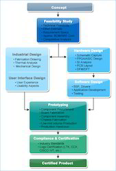 Product Engineering Service