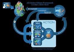 JCI Active Citizen Framework