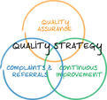 Iso 9001:2008 Quality Management System
