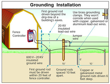 Grounding System View Specifications Amp Details Of