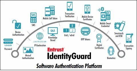 SSL Cerificate - 2 Factors Of Authentication SSL Certificate