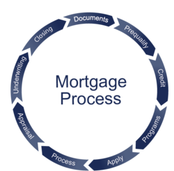 Mortgage Loan Service