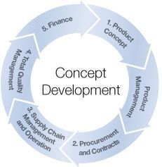 the concept of 'just development' Early concept development by holly cooper language concepts adults must not just teach kids the names of objects, but how they relate to activities and people.