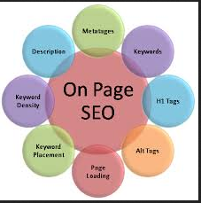 On Page SEO Solution