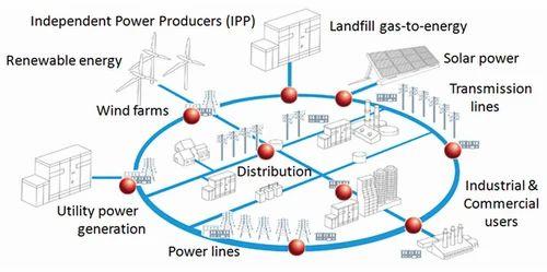 Smart Grid Automation Amp Networks Samprocom Energy