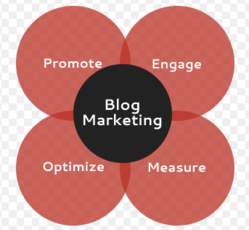Blog Marketing Services