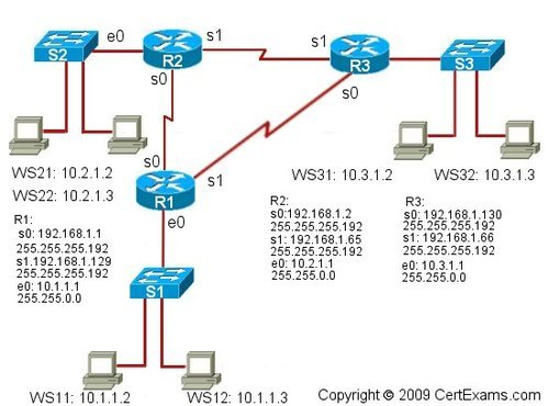 IEEE PROJECTS,Academic Project - Network Simulator Projects