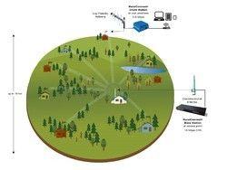 Optical Fiber & Rf RailWire Broadband Internet DHANBAD, 30days To 1years, 100Mbps