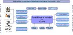 Asset Acquisition And Disposal