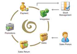 Retail Erp Software In Coimbatore Tamil Nadu Retail Erp