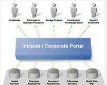 Intranets & Extranets Website Development