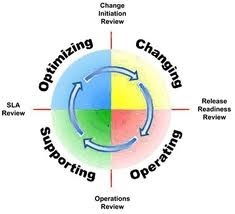 operations management model operations management services  operations management model